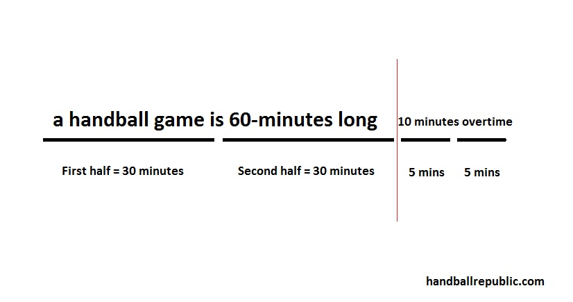 how long is a handball game graph